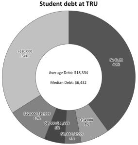 DCT_Student_Debt